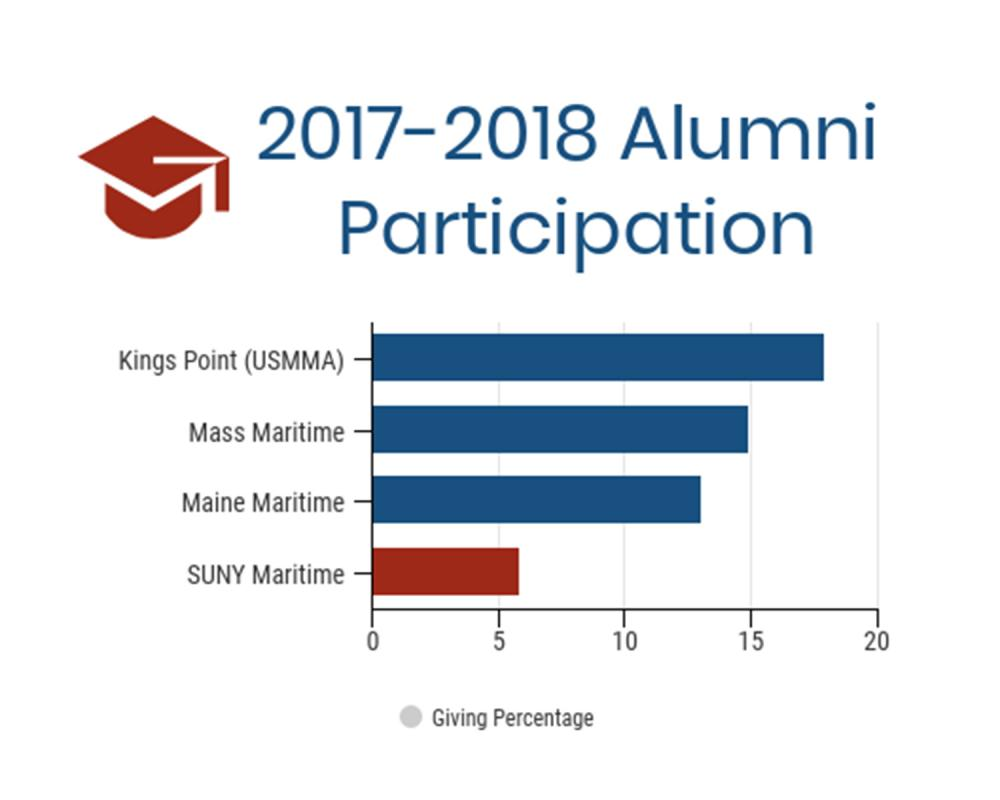 Alumni Giving Graph